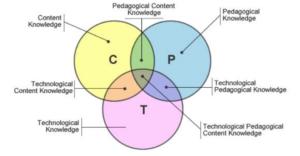 TPCK Framework